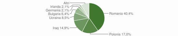 Grafico cittadinanza stranieri - Santa Severina 2012