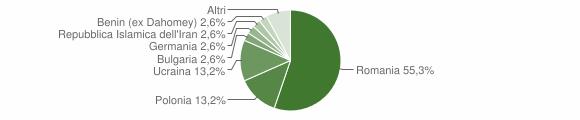 Grafico cittadinanza stranieri - Santa Severina 2018
