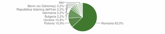 Grafico cittadinanza stranieri - Santa Severina 2019