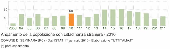 Grafico andamento popolazione stranieri Comune di Seminara (RC)