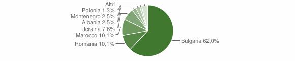 Grafico cittadinanza stranieri - Seminara 2014