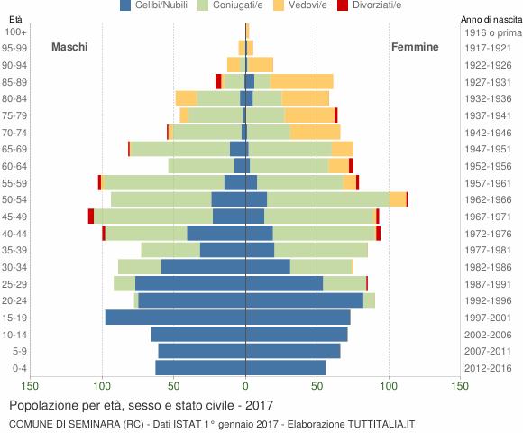 Grafico Popolazione per età, sesso e stato civile Comune di Seminara (RC)