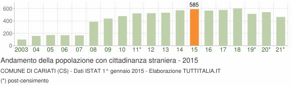 Grafico andamento popolazione stranieri Comune di Cariati (CS)