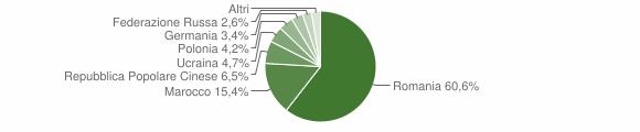 Grafico cittadinanza stranieri - Cariati 2008