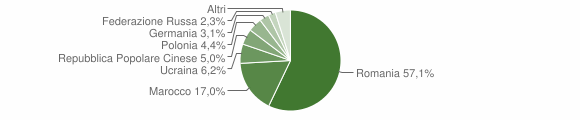 Grafico cittadinanza stranieri - Cariati 2011