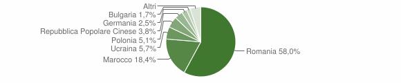 Grafico cittadinanza stranieri - Cariati 2013