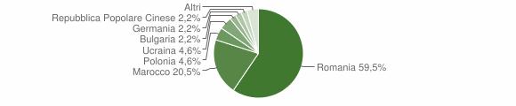 Grafico cittadinanza stranieri - Cariati 2015