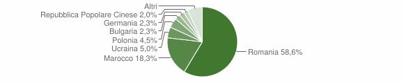 Grafico cittadinanza stranieri - Cariati 2018