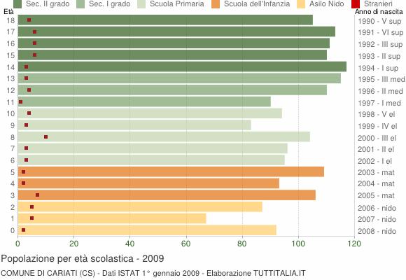 Grafico Popolazione in età scolastica - Cariati 2009