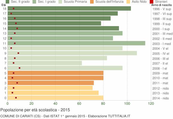 Grafico Popolazione in età scolastica - Cariati 2015