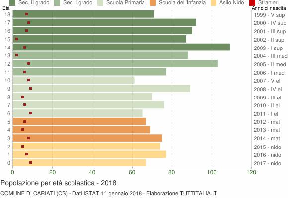 Grafico Popolazione in età scolastica - Cariati 2018