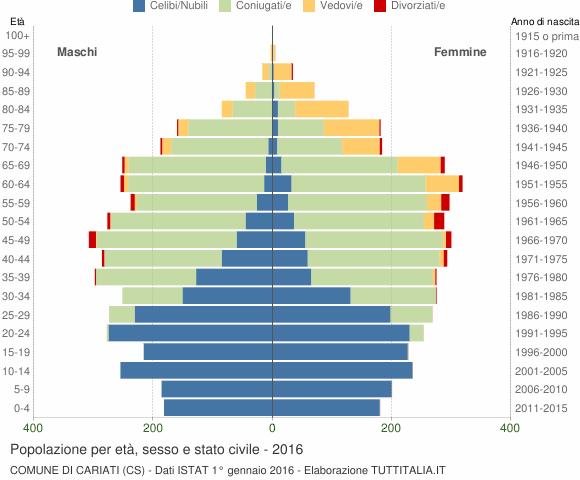 Grafico Popolazione per età, sesso e stato civile Comune di Cariati (CS)