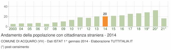 Grafico andamento popolazione stranieri Comune di Acquaro (VV)