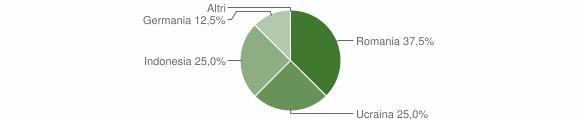 Grafico cittadinanza stranieri - Acquaro 2008