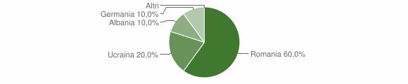 Grafico cittadinanza stranieri - Acquaro 2009