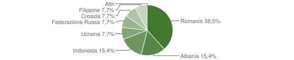 Grafico cittadinanza stranieri - Acquaro 2010
