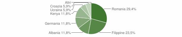 Grafico cittadinanza stranieri - Acquaro 2012