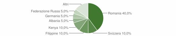 Grafico cittadinanza stranieri - Acquaro 2013