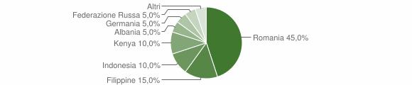 Grafico cittadinanza stranieri - Acquaro 2014