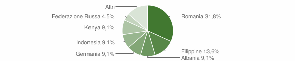 Grafico cittadinanza stranieri - Acquaro 2016