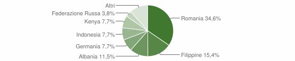 Grafico cittadinanza stranieri - Acquaro 2018