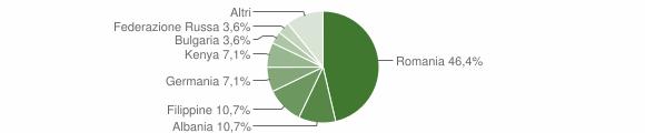 Grafico cittadinanza stranieri - Acquaro 2019