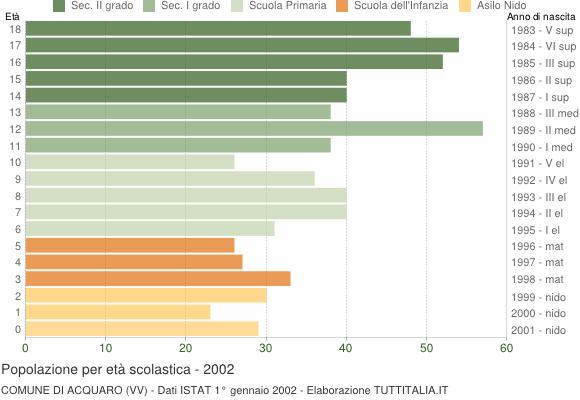 Grafico Popolazione in età scolastica - Acquaro 2002