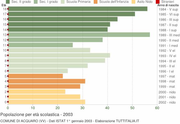 Grafico Popolazione in età scolastica - Acquaro 2003