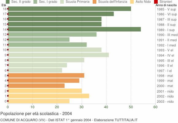 Grafico Popolazione in età scolastica - Acquaro 2004