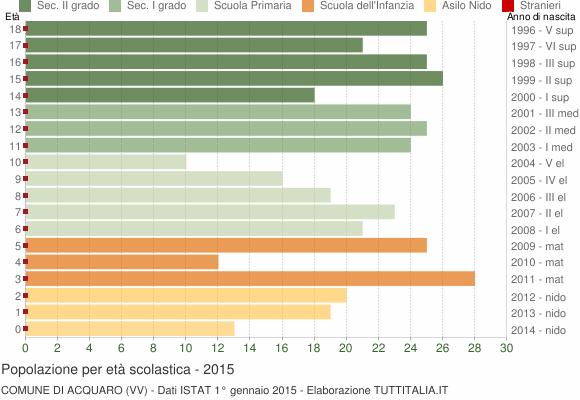 Grafico Popolazione in età scolastica - Acquaro 2015