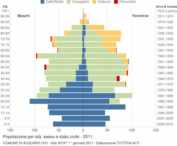 Grafico Popolazione per età, sesso e stato civile Comune di Acquaro (VV)