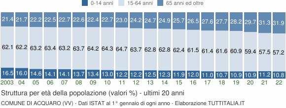 Grafico struttura della popolazione Comune di Acquaro (VV)