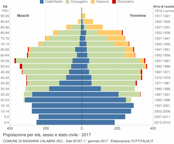 Grafico Popolazione per età, sesso e stato civile Comune di Bagnara Calabra (RC)