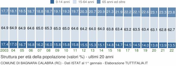 Grafico struttura della popolazione Comune di Bagnara Calabra (RC)