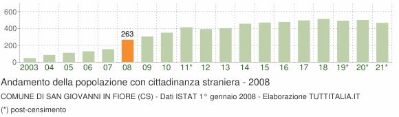 Grafico andamento popolazione stranieri Comune di San Giovanni in Fiore (CS)