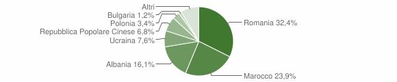 Grafico cittadinanza stranieri - San Giovanni in Fiore 2011