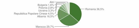 Grafico cittadinanza stranieri - San Giovanni in Fiore 2018