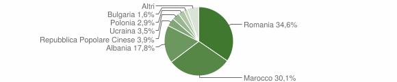 Grafico cittadinanza stranieri - San Giovanni in Fiore 2019