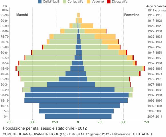 Grafico Popolazione per età, sesso e stato civile Comune di San Giovanni in Fiore (CS)