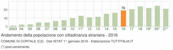 Grafico andamento popolazione stranieri Comune di Cortale (CZ)