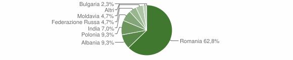 Grafico cittadinanza stranieri - Cortale 2012
