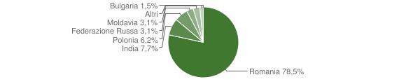 Grafico cittadinanza stranieri - Cortale 2015