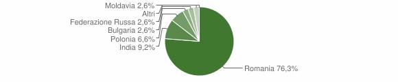 Grafico cittadinanza stranieri - Cortale 2016