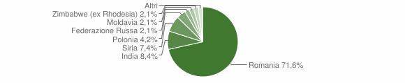 Grafico cittadinanza stranieri - Cortale 2018