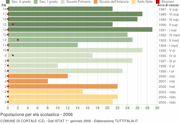 Grafico Popolazione in età scolastica - Cortale 2006