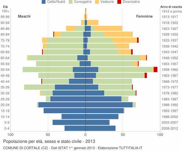 Grafico Popolazione per età, sesso e stato civile Comune di Cortale (CZ)