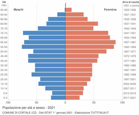 Grafico Popolazione per età e sesso Comune di Cortale (CZ)