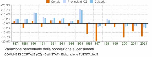 Grafico variazione percentuale della popolazione Comune di Cortale (CZ)