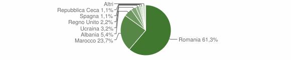 Grafico cittadinanza stranieri - Grisolia 2019