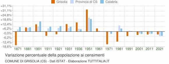 Grafico variazione percentuale della popolazione Comune di Grisolia (CS)
